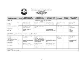 EL Sec Yearly Scheme of Work Form 2 Sample 1 2010.doc