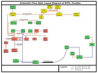 FO Diagram.ppt